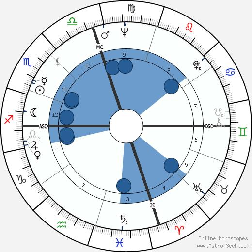 Tod Brown wikipedia, horoscope, astrology, instagram