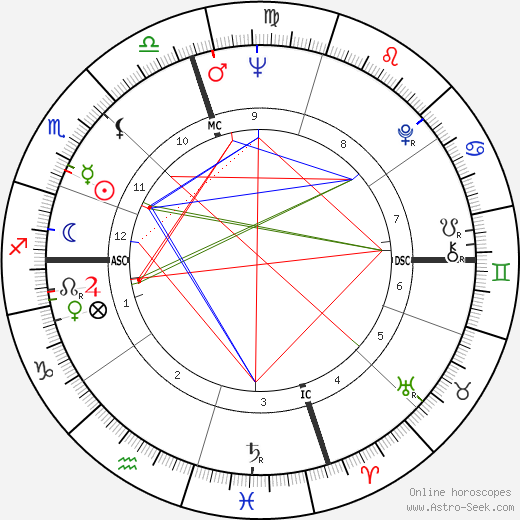 Tod Brown astro natal birth chart, Tod Brown horoscope, astrology
