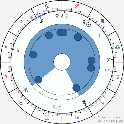 Tomás Aznar wikipedia, horoscope, astrology, instagram