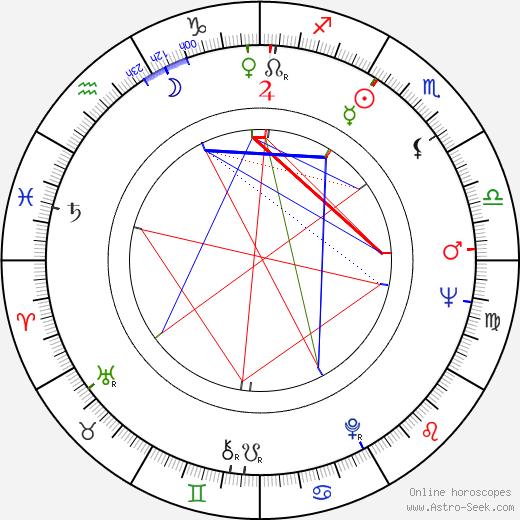 Tomás Aznar tema natale, oroscopo, Tomás Aznar oroscopi gratuiti, astrologia