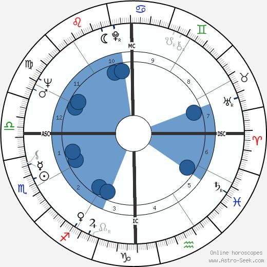Truman Jacques wikipedia, horoscope, astrology, instagram