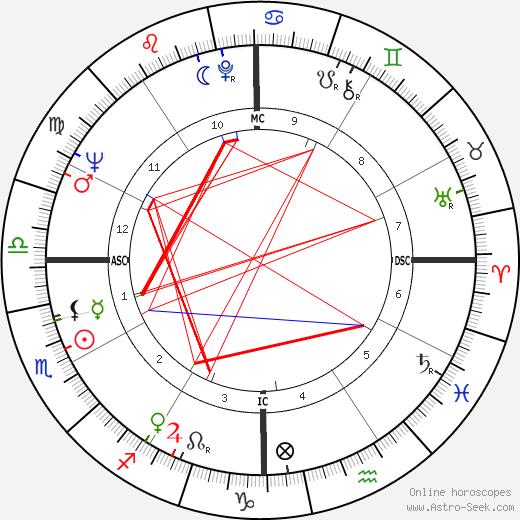 Truman Jacques tema natale, oroscopo, Truman Jacques oroscopi gratuiti, astrologia