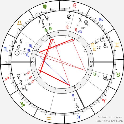 Uwe Seeler birth chart, biography, wikipedia 2018, 2019