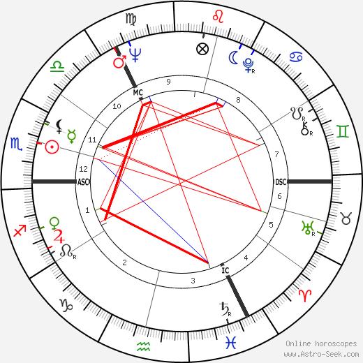 Uwe Seeler astro natal birth chart, Uwe Seeler horoscope, astrology