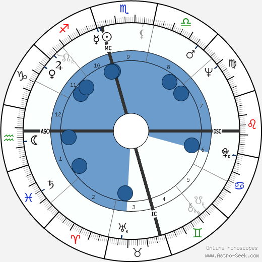 Victor Chang wikipedia, horoscope, astrology, instagram