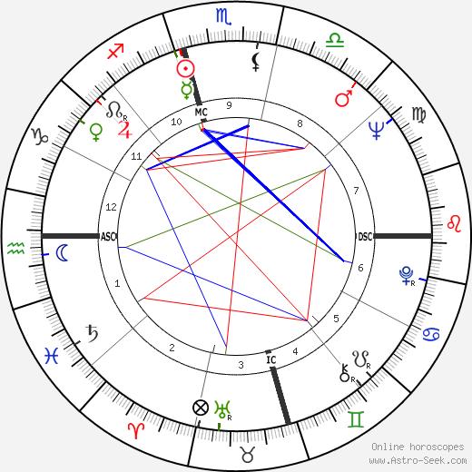 Victor Chang день рождения гороскоп, Victor Chang Натальная карта онлайн