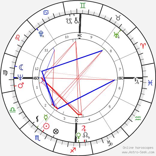 Вирна Лизи Virna Lisi день рождения гороскоп, Virna Lisi Натальная карта онлайн