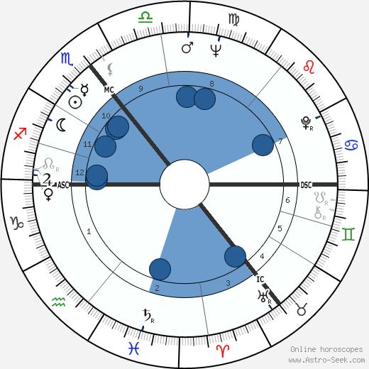 Wolf Biermann wikipedia, horoscope, astrology, instagram