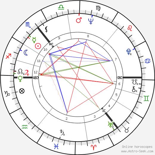 Wolf Biermann astro natal birth chart, Wolf Biermann horoscope, astrology