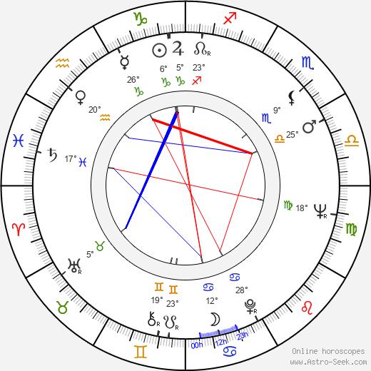 Abilio dos Santos Diniz birth chart, biography, wikipedia 2019, 2020