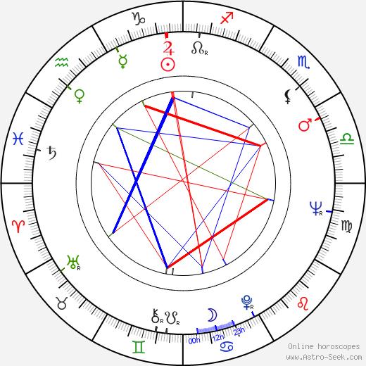 Abilio dos Santos Diniz birth chart, Abilio dos Santos Diniz astro natal horoscope, astrology