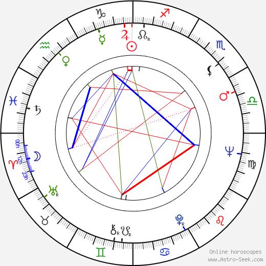 Airi Honkaniemi birth chart, Airi Honkaniemi astro natal horoscope, astrology