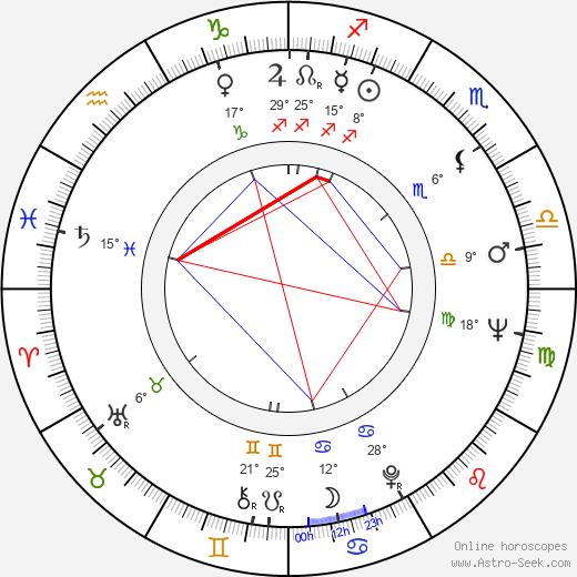Akira Kubo birth chart, biography, wikipedia 2020, 2021