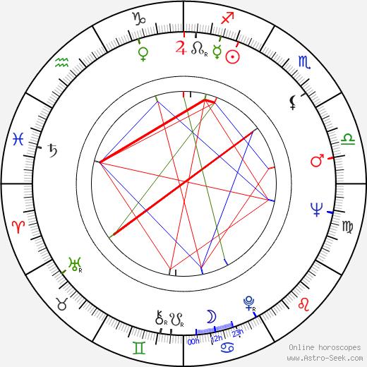 Akira Kubo birth chart, Akira Kubo astro natal horoscope, astrology