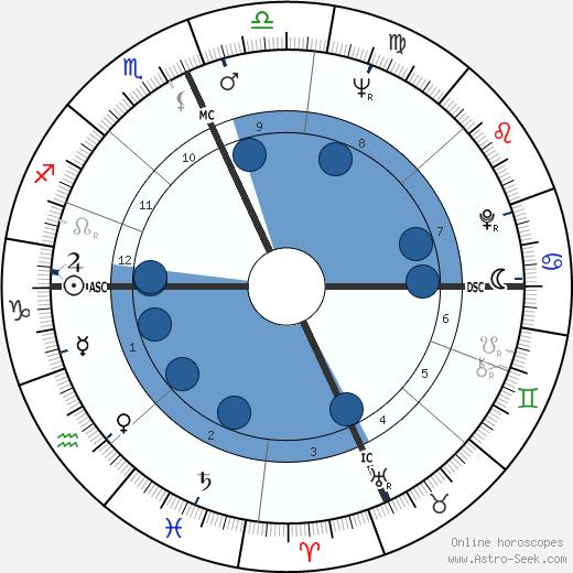 Alan Vaughan wikipedia, horoscope, astrology, instagram