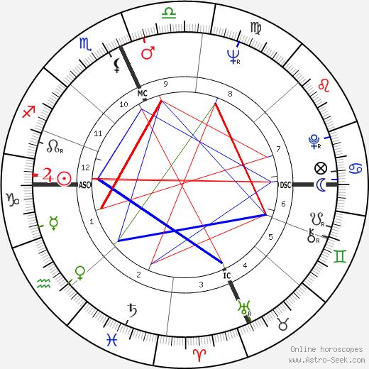 Alan Vaughan tema natale, oroscopo, Alan Vaughan oroscopi gratuiti, astrologia