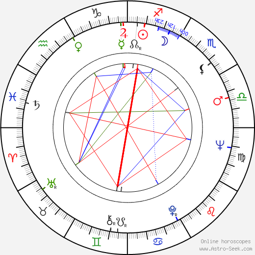 Alfred Uhry astro natal birth chart, Alfred Uhry horoscope, astrology