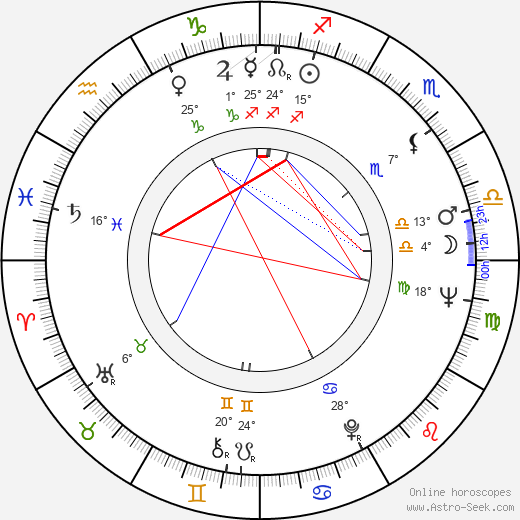 Annette Stroyberg birth chart, biography, wikipedia 2019, 2020