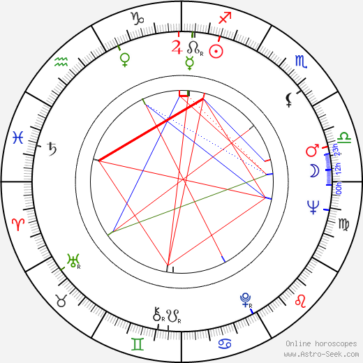 Annette Stroyberg birth chart, Annette Stroyberg astro natal horoscope, astrology