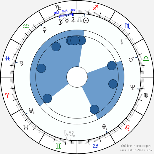 Blažena Rýznarová horoscope, astrology, sign, zodiac, date of birth, instagram