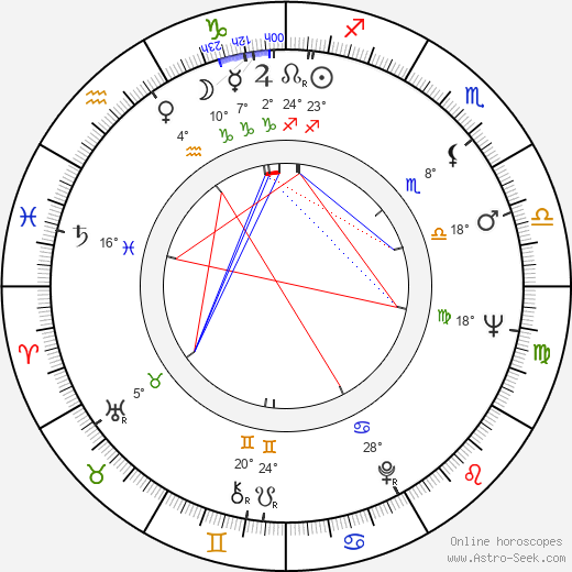 Blažena Rýznarová birth chart, biography, wikipedia 2019, 2020