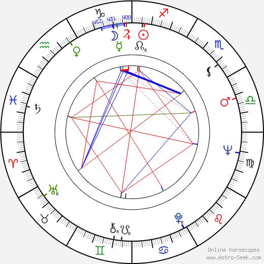 Blažena Rýznarová birth chart, Blažena Rýznarová astro natal horoscope, astrology