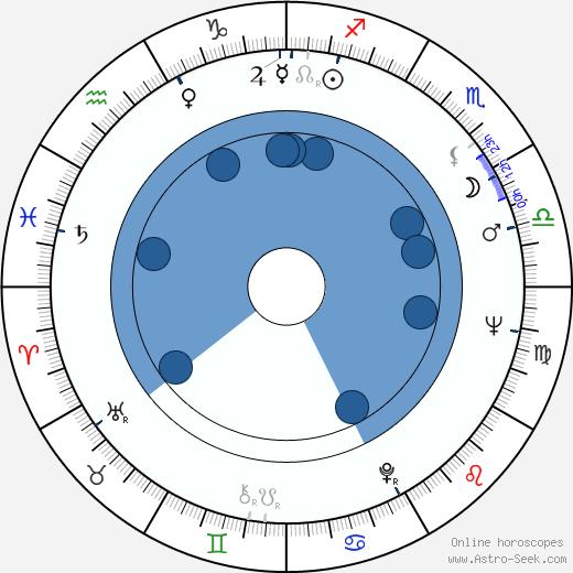 Christian Rischert wikipedia, horoscope, astrology, instagram
