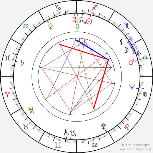 Christian Rischert astro natal birth chart, Christian Rischert horoscope, astrology