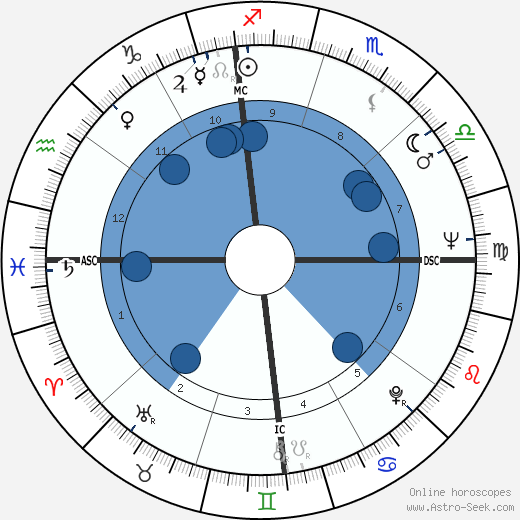 David Carradine horoscope, astrology, sign, zodiac, date of birth, instagram