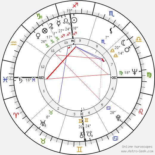 David Carradine birth chart, biography, wikipedia 2017, 2018