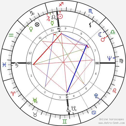 David Carradine astro natal birth chart, David Carradine horoscope, astrology