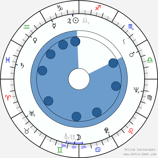 Eduard Hrubeš wikipedia, horoscope, astrology, instagram