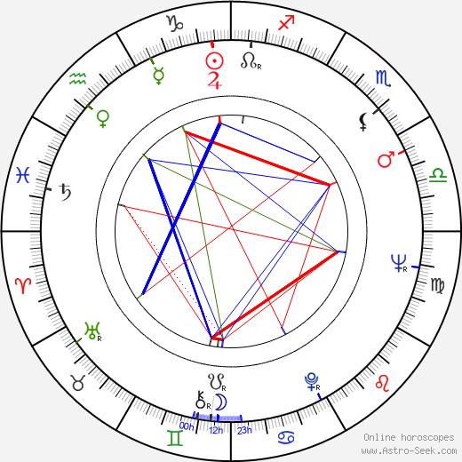 Eduard Hrubeš birth chart, Eduard Hrubeš astro natal horoscope, astrology