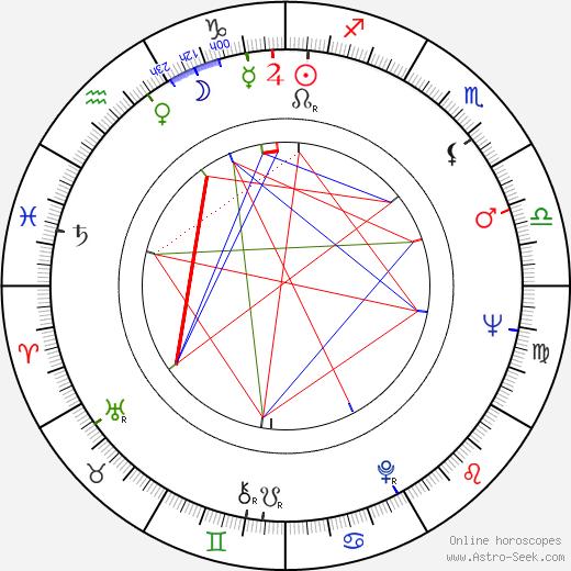 Eugeniusz Kujawski birth chart, Eugeniusz Kujawski astro natal horoscope, astrology
