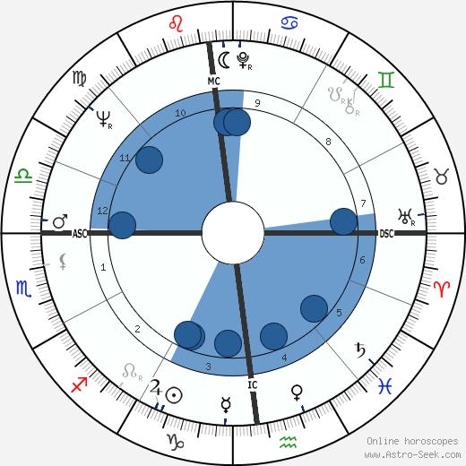 Giacomo Gualco wikipedia, horoscope, astrology, instagram