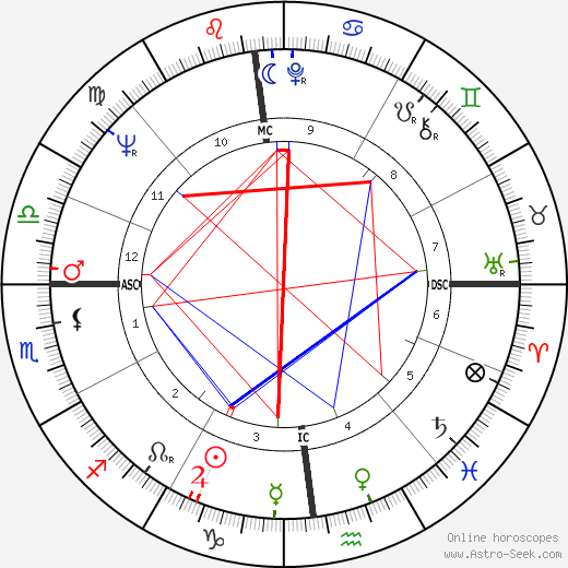 Giacomo Gualco день рождения гороскоп, Giacomo Gualco Натальная карта онлайн