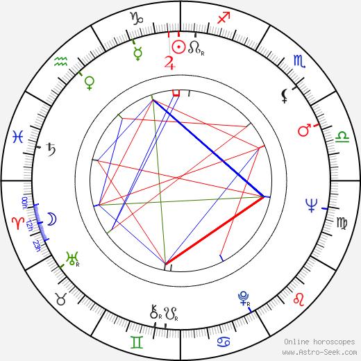 Hector Elizondo astro natal birth chart, Hector Elizondo horoscope, astrology