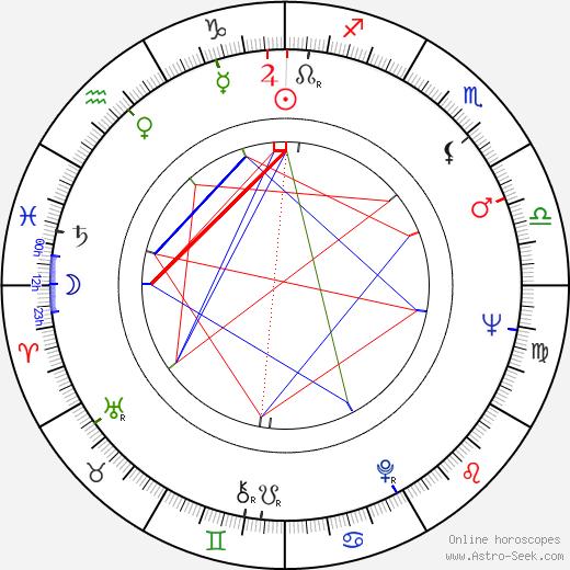 Henri Guybet birth chart, Henri Guybet astro natal horoscope, astrology
