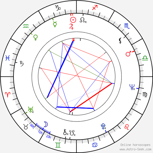 Ismail Merchant horoscope, astrology, astro natal chart