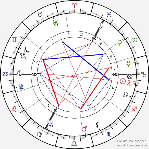 Жак Мерин Jacques Mesrine день рождения гороскоп, Jacques Mesrine Натальная карта онлайн