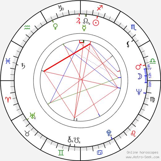 Jiří Žák astro natal birth chart, Jiří Žák horoscope, astrology