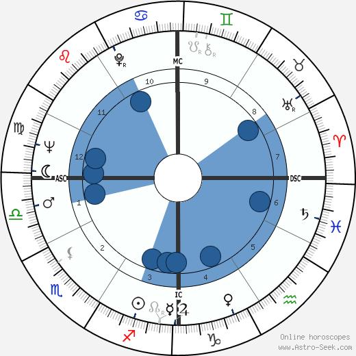 José Carlos Ary Dos Santos wikipedia, horoscope, astrology, instagram
