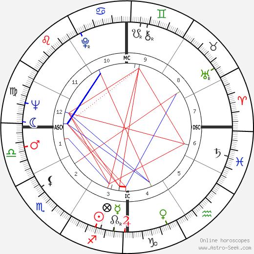 José Carlos Ary Dos Santos birth chart, José Carlos Ary Dos Santos astro natal horoscope, astrology
