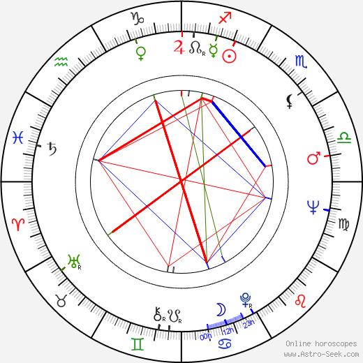 Klaus Manchen astro natal birth chart, Klaus Manchen horoscope, astrology