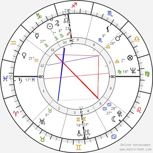 Mary Tyler Moore tema natale, biography, Biografia da Wikipedia 2020, 2021