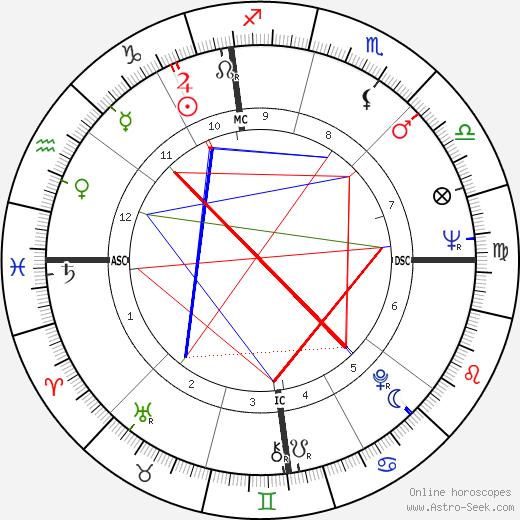 Mary Tyler Moore tema natale, oroscopo, Mary Tyler Moore oroscopi gratuiti, astrologia