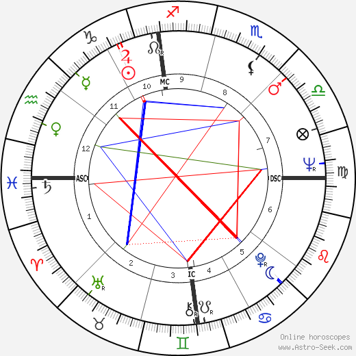 Мэри Тайлер Мур Mary Tyler Moore день рождения гороскоп, Mary Tyler Moore Натальная карта онлайн