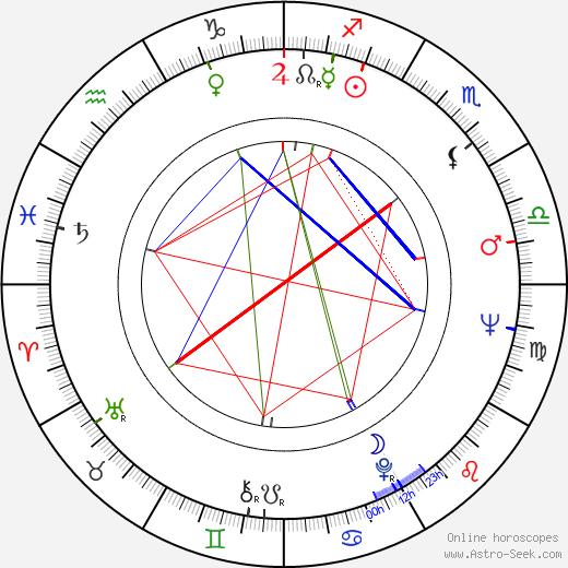 Mitica Popescu astro natal birth chart, Mitica Popescu horoscope, astrology