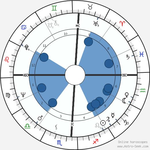 Morris Dees wikipedia, horoscope, astrology, instagram
