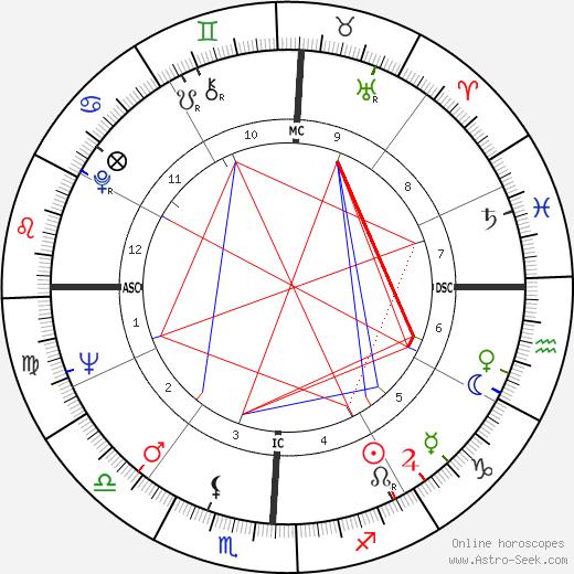 Morris Dees день рождения гороскоп, Morris Dees Натальная карта онлайн